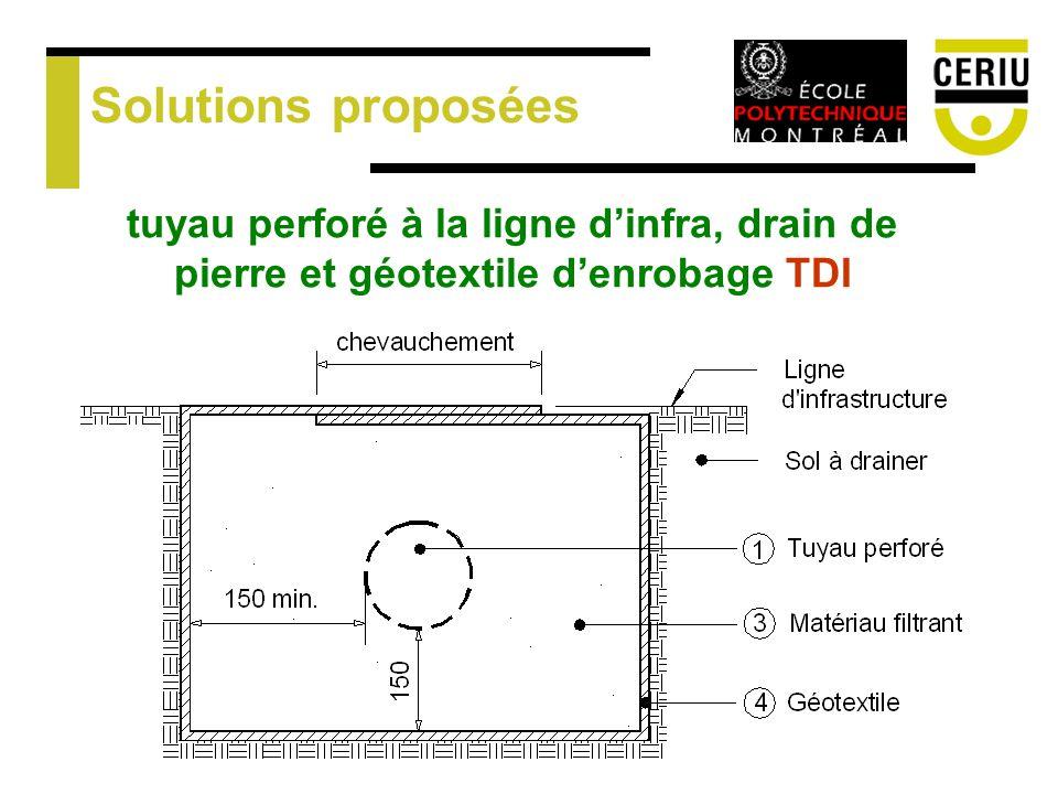 Solutions proposées tuyau perforé à la ligne d'infra, drain de pierre et géotextile d'enrobage TDI