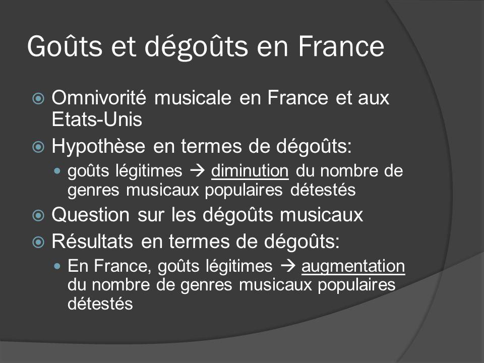Goûts et dégoûts en France