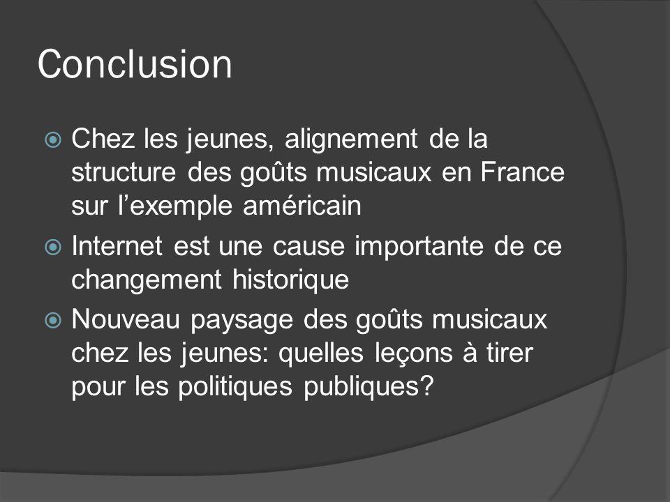 Conclusion Chez les jeunes, alignement de la structure des goûts musicaux en France sur l'exemple américain.