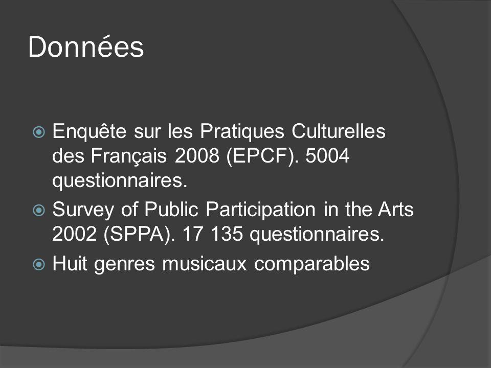 Données Enquête sur les Pratiques Culturelles des Français 2008 (EPCF). 5004 questionnaires.