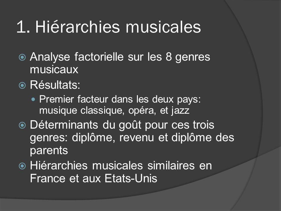 1. Hiérarchies musicales
