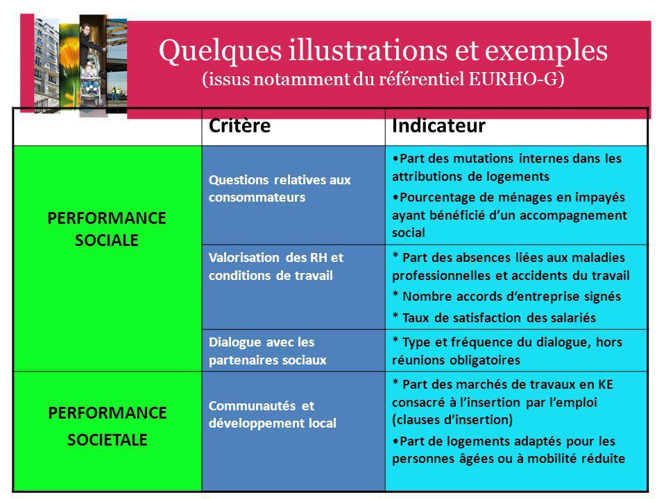 Quelques illustrations et exemples (issus notamment du référentiel EURHO-G)