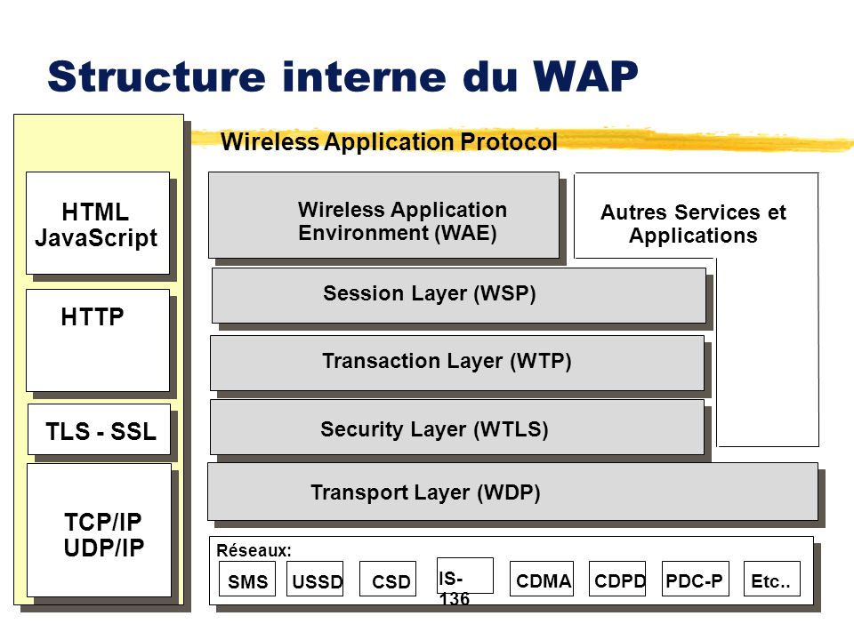 Structure interne du WAP