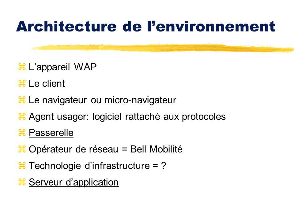 Architecture de l'environnement