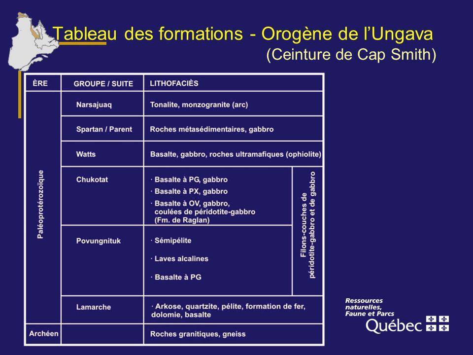 Tableau des formations - Orogène de l'Ungava