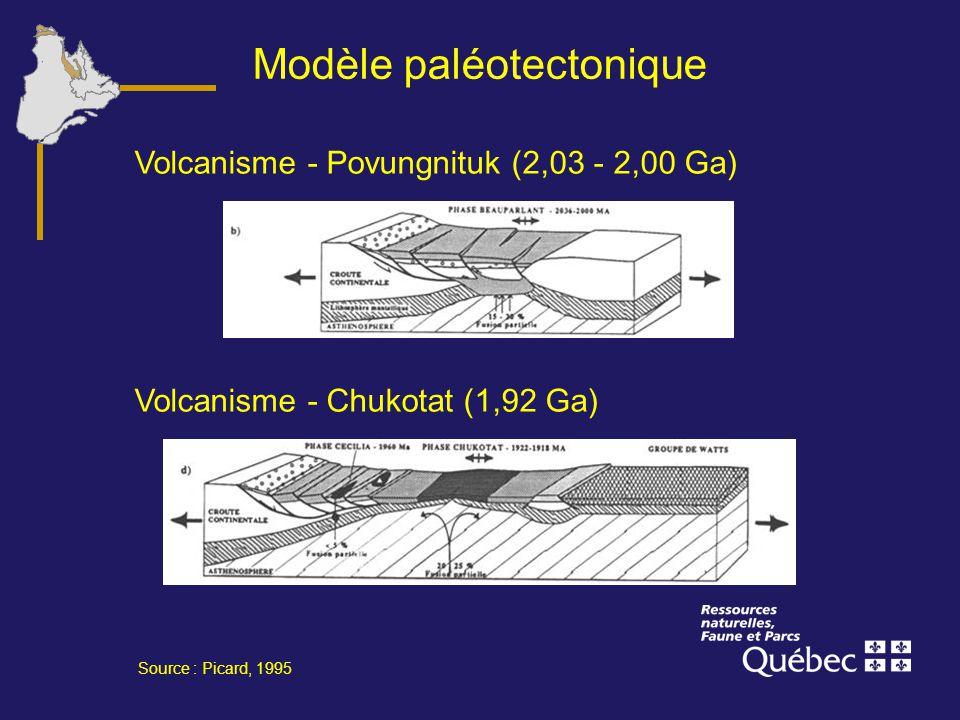 Modèle paléotectonique