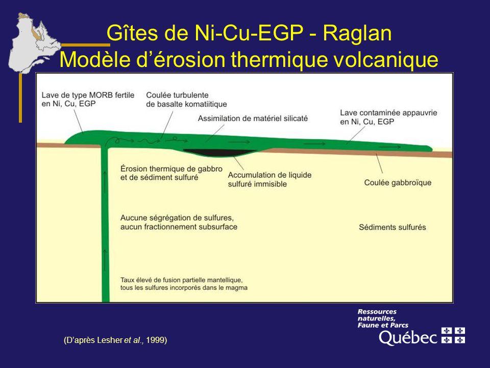 Gîtes de Ni-Cu-EGP - Raglan Modèle d'érosion thermique volcanique