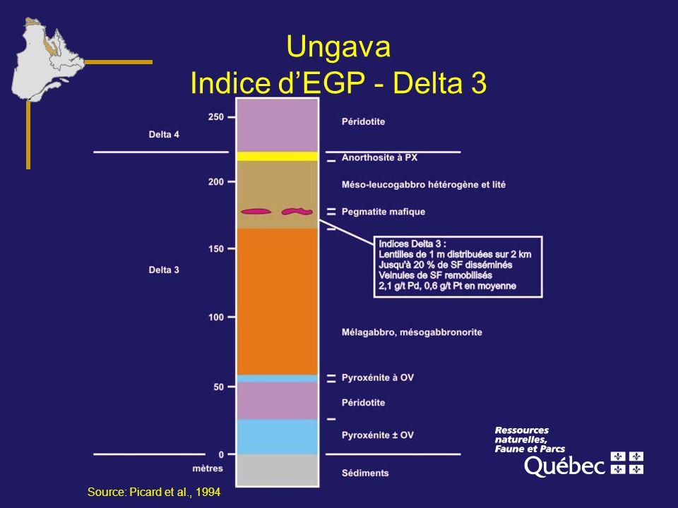 Ungava Indice d'EGP - Delta 3