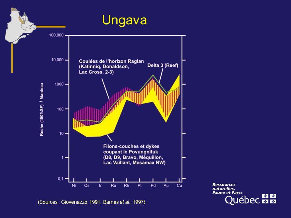 Ungava Voici deux diagrammes pour montrer les caractéristiques chimiques des sulfures dans les différents types de gîtes.