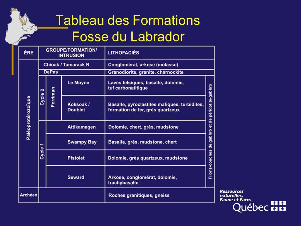 Tableau des Formations Fosse du Labrador