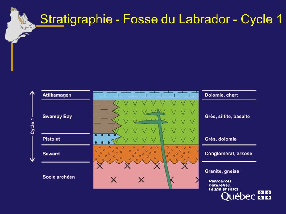 Stratigraphie - Fosse du Labrador - Cycle 1
