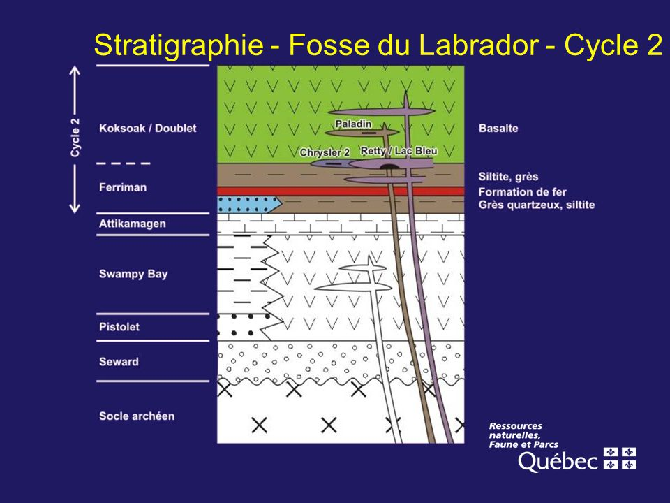 Stratigraphie - Fosse du Labrador - Cycle 2