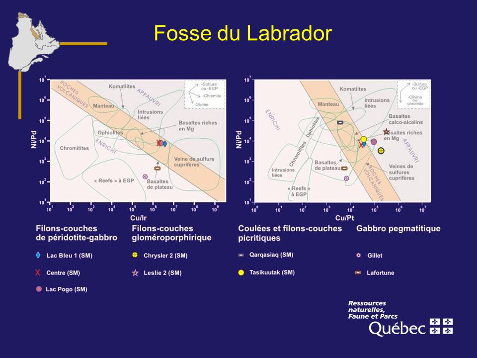 Fosse du Labrador
