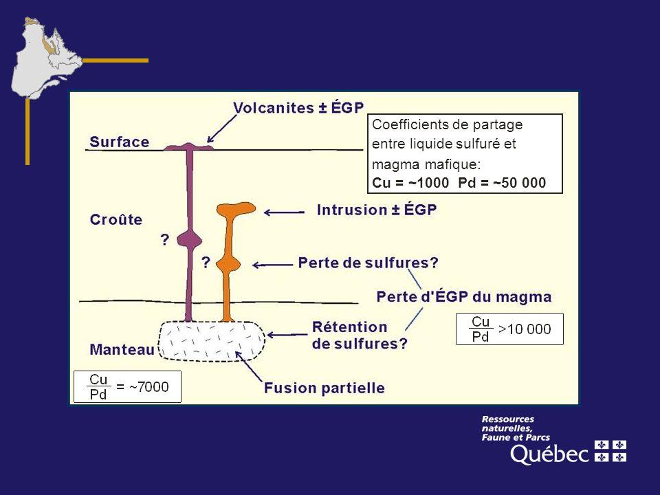 Coefficients de partage entre liquide sulfuré et magma mafique: