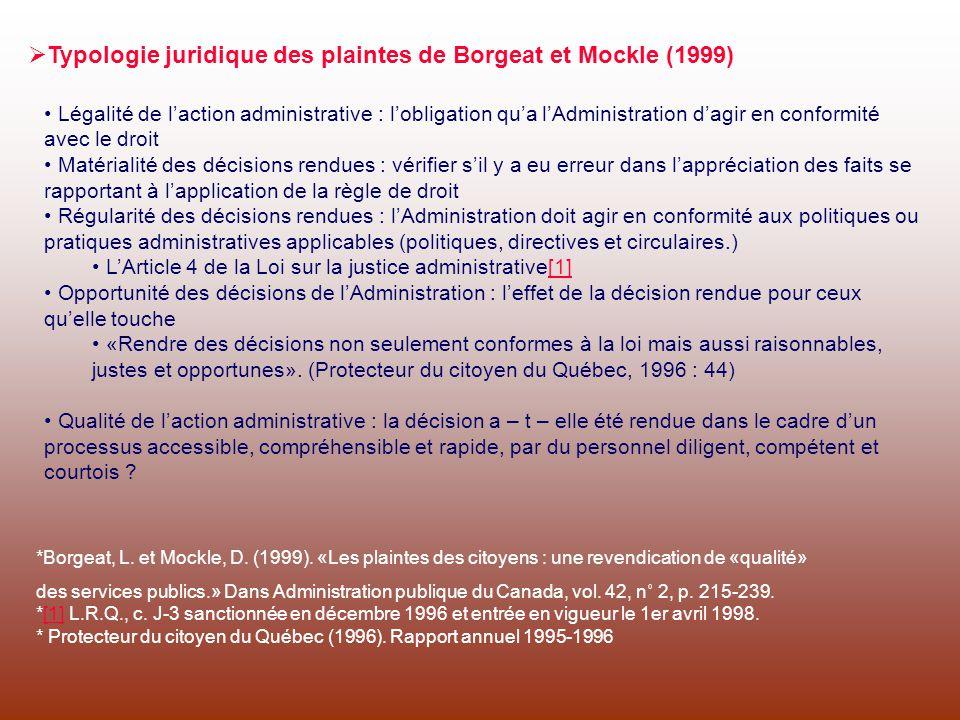 Typologie juridique des plaintes de Borgeat et Mockle (1999)
