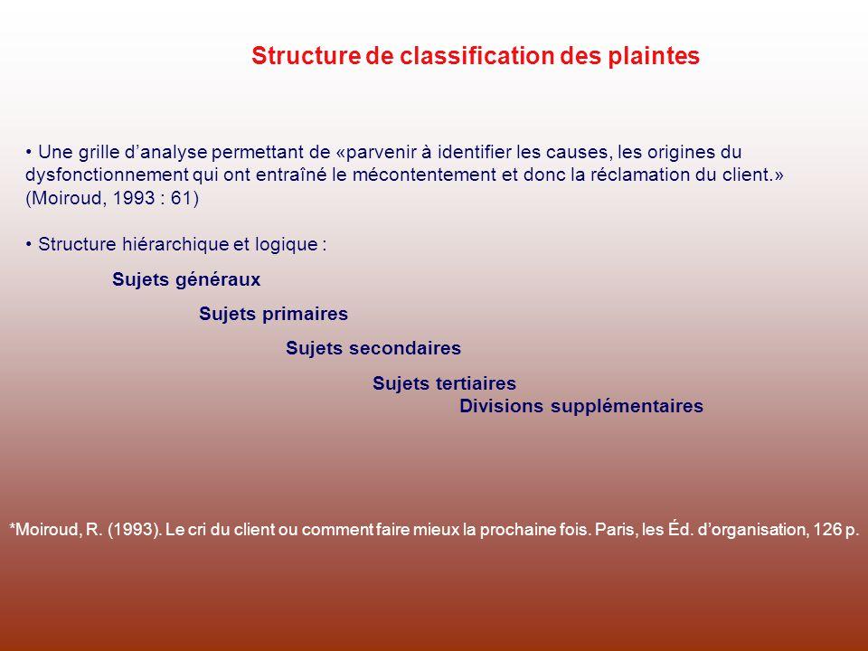 Structure de classification des plaintes