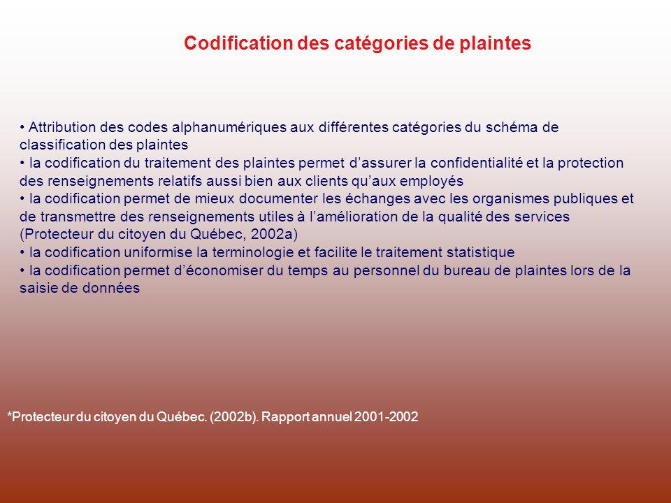 Codification des catégories de plaintes
