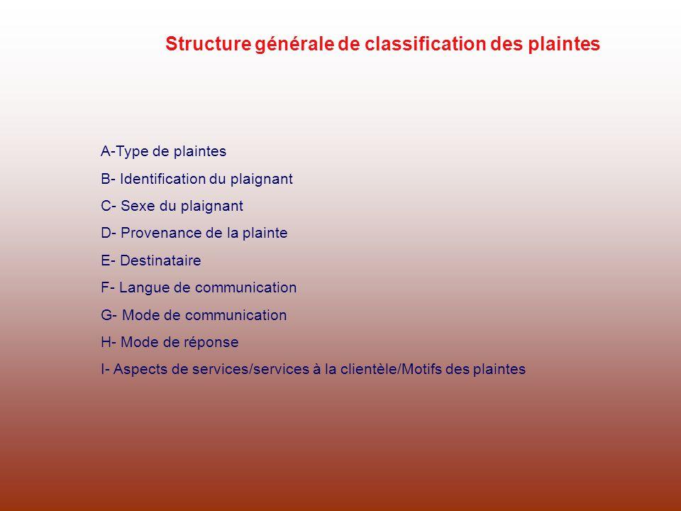 Structure générale de classification des plaintes