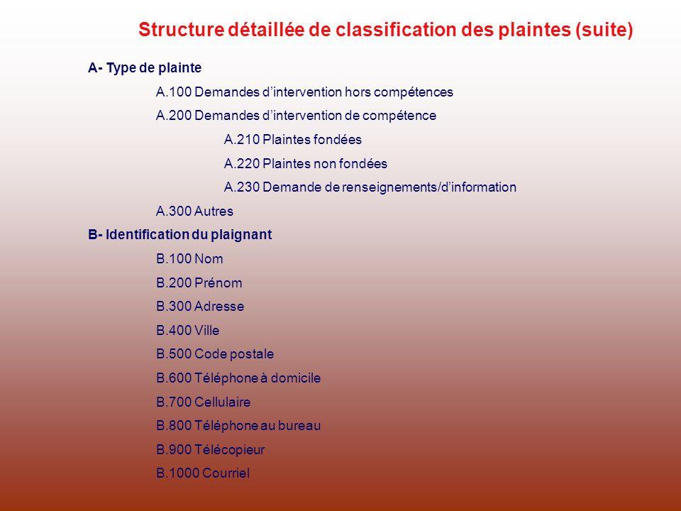 Structure détaillée de classification des plaintes (suite)