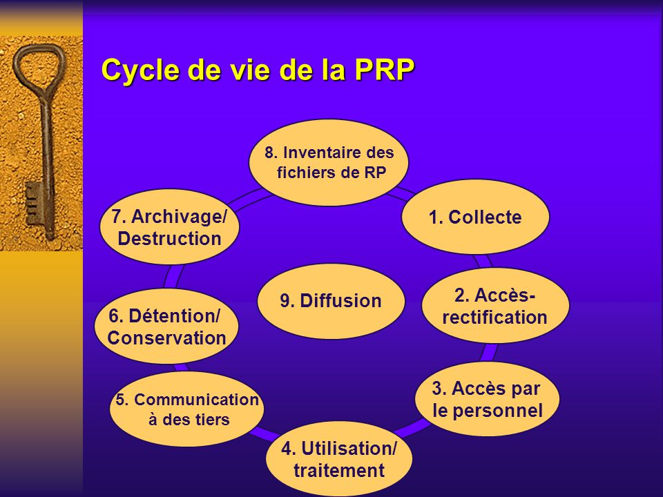 Cycle de vie de la PRP 1. Collecte 7. Archivage/ Destruction