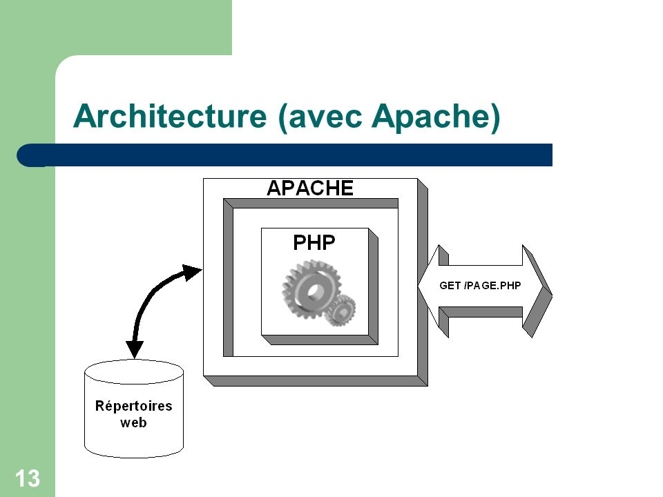Architecture (avec Apache)
