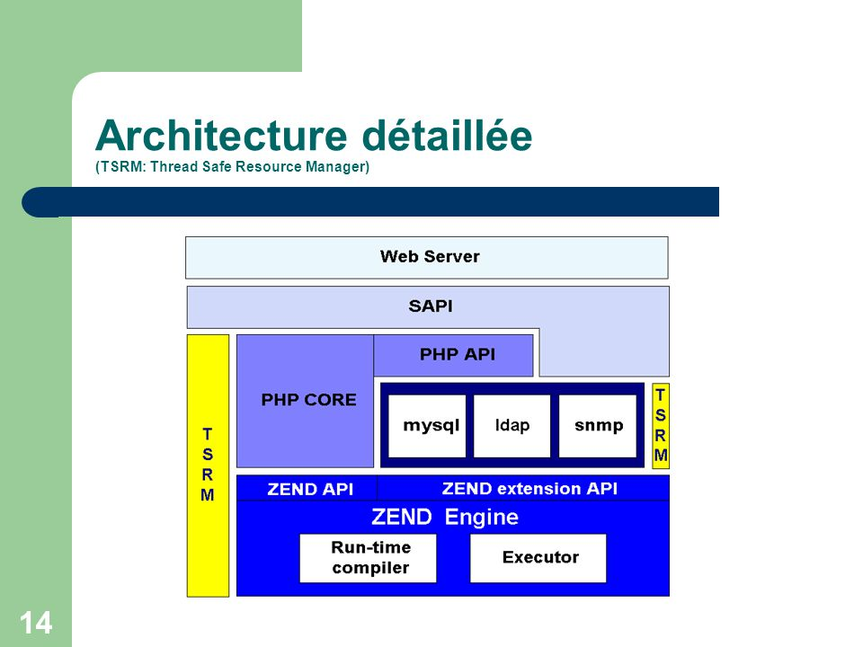Architecture détaillée (TSRM: Thread Safe Resource Manager)