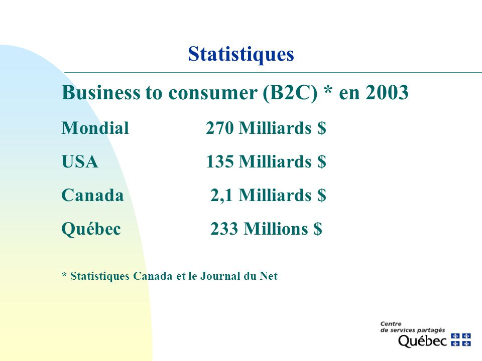 Business to consumer (B2C) * en 2003