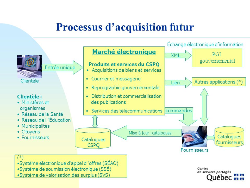 Processus d'acquisition futur