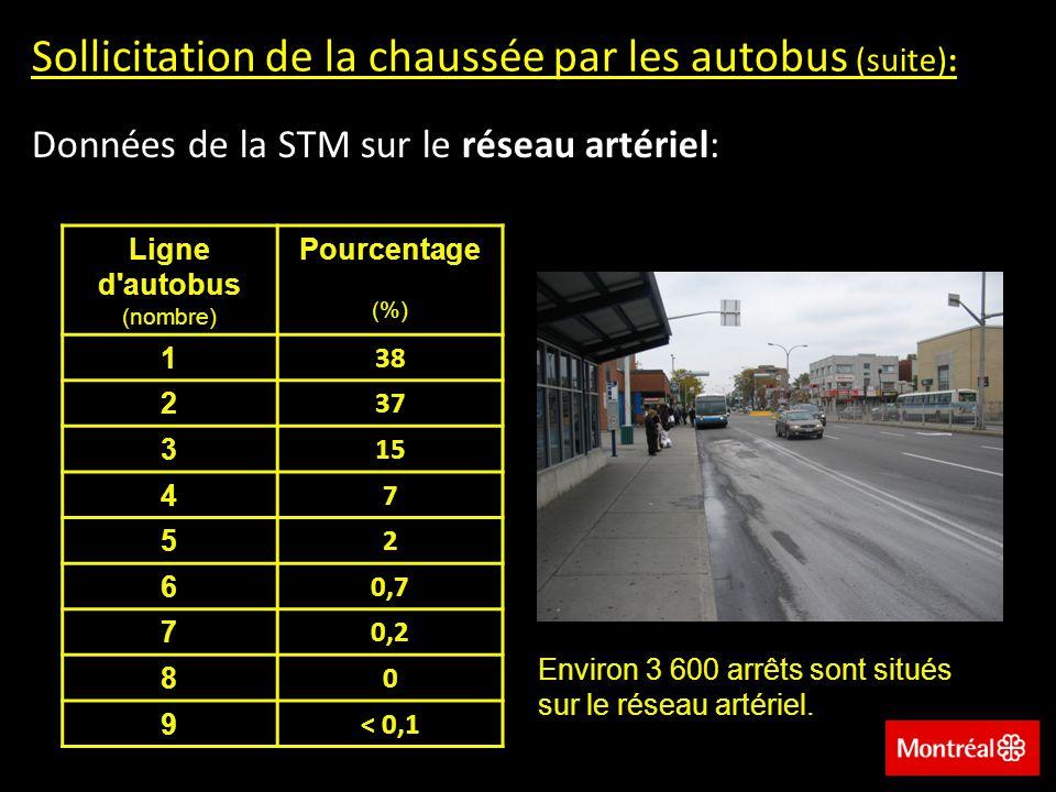 Sollicitation de la chaussée par les autobus (suite):