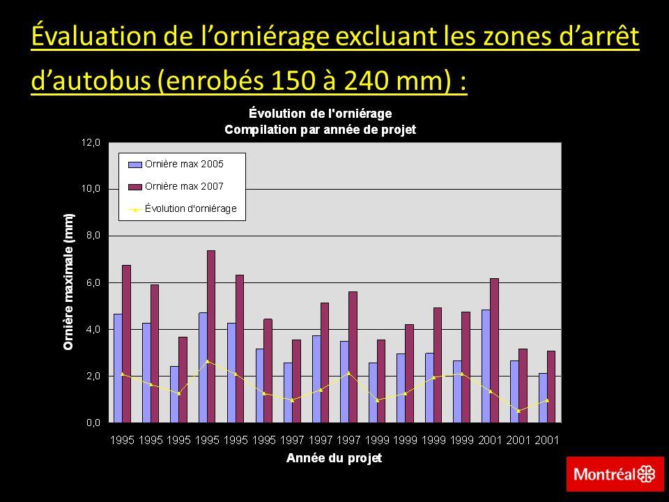 Évaluation de l'orniérage excluant les zones d'arrêt d'autobus (enrobés 150 à 240 mm) :