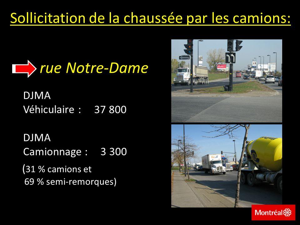 rue Notre-Dame Sollicitation de la chaussée par les camions: DJMA