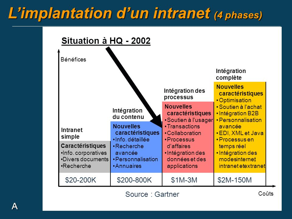L'implantation d'un intranet (4 phases)