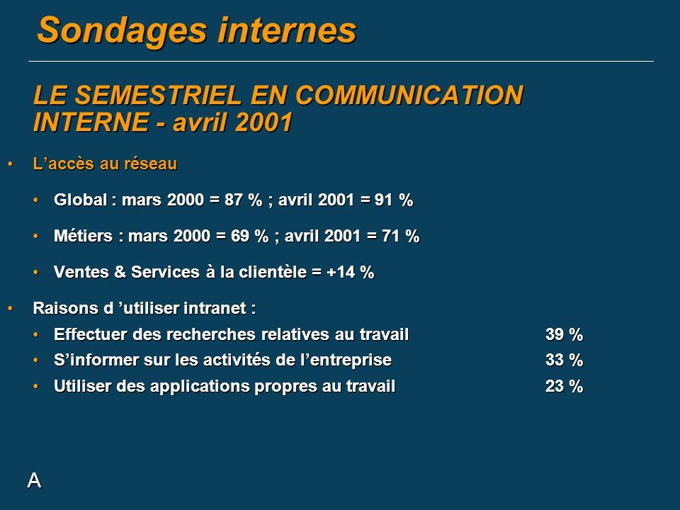 Sondages internes LE SEMESTRIEL EN COMMUNICATION INTERNE - avril 2001