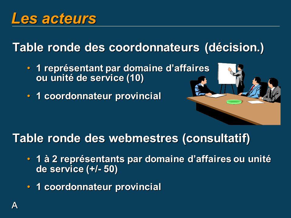 Les acteurs Table ronde des coordonnateurs (décision.)