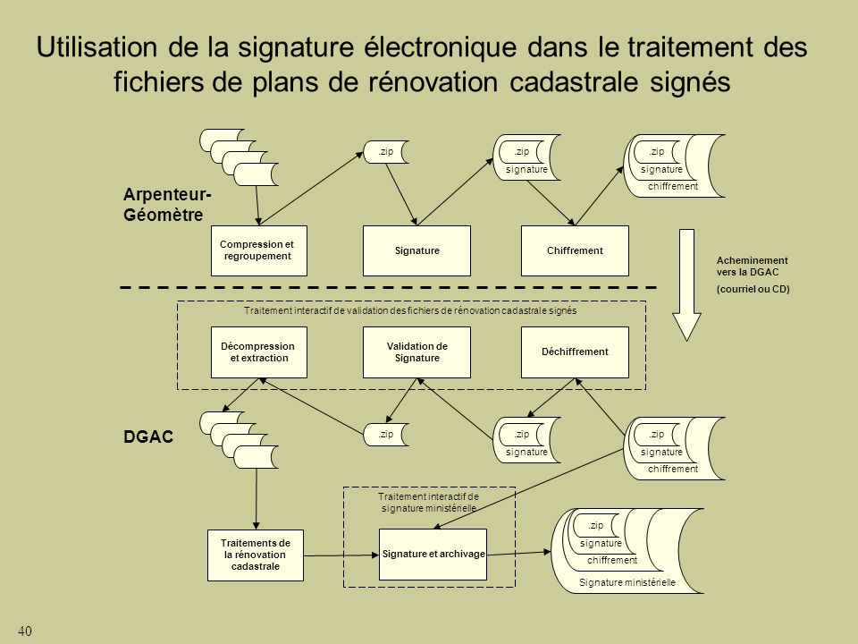 Traitements de la rénovation cadastrale Signature et archivage