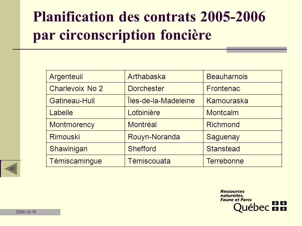 Planification des contrats 2005-2006 par circonscription foncière