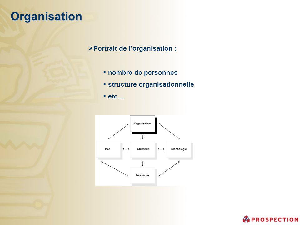 Organisation Portrait de l'organisation : nombre de personnes