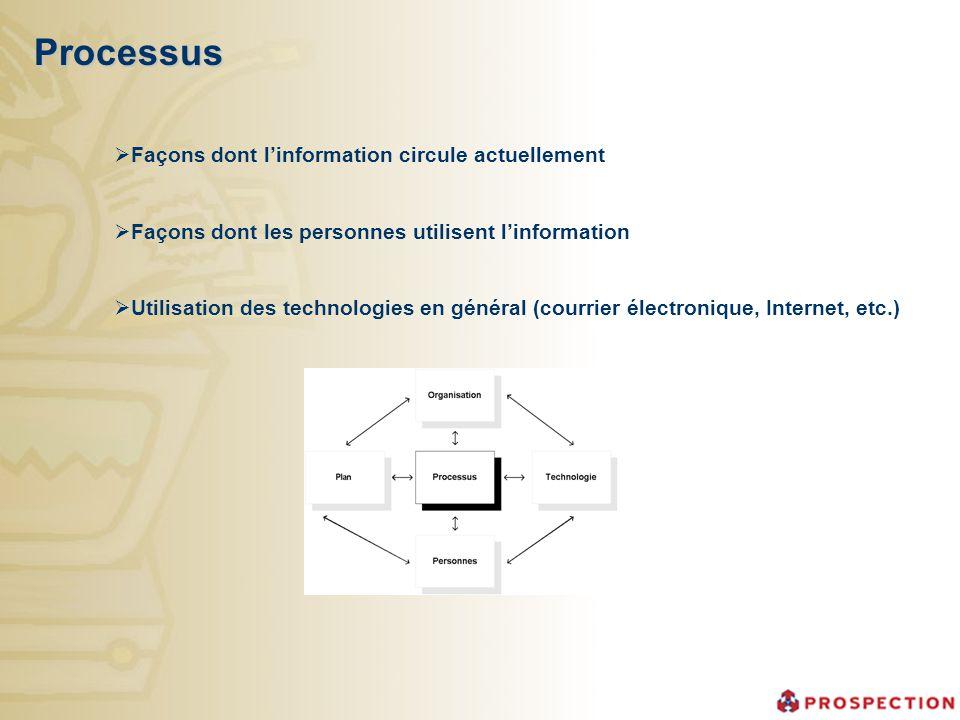 Processus Façons dont l'information circule actuellement