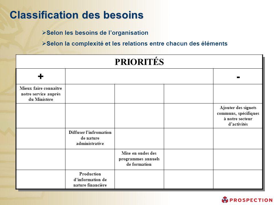 Classification des besoins