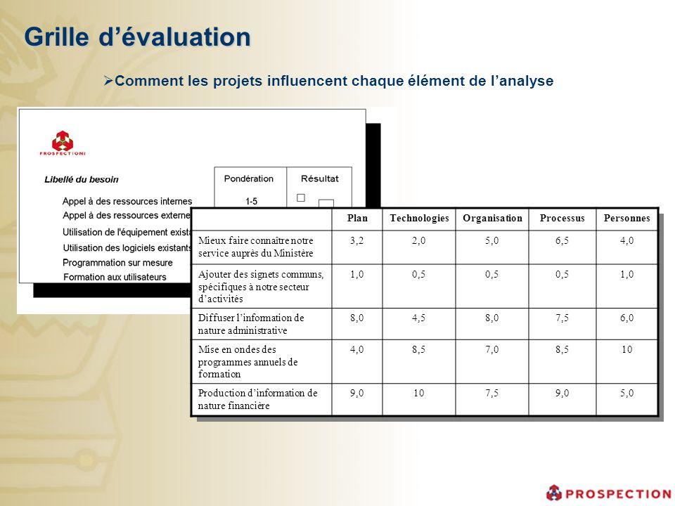 Grille d'évaluation Comment les projets influencent chaque élément de l'analyse. Plan. Technologies.