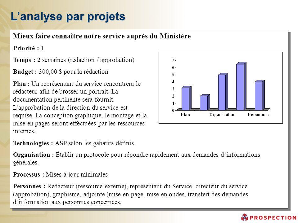 L'analyse par projets Mieux faire connaître notre service auprès du Ministère. Priorité : 1. Temps : 2 semaines (rédaction / approbation)