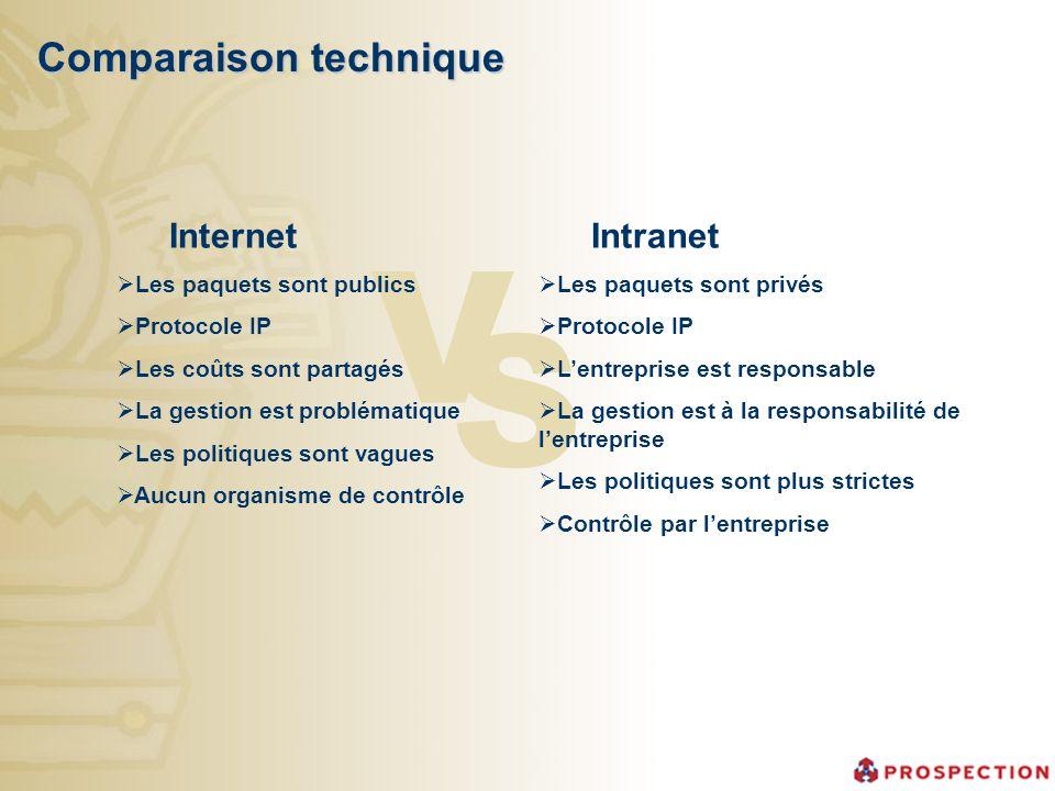 V S Comparaison technique Internet Intranet Les paquets sont publics