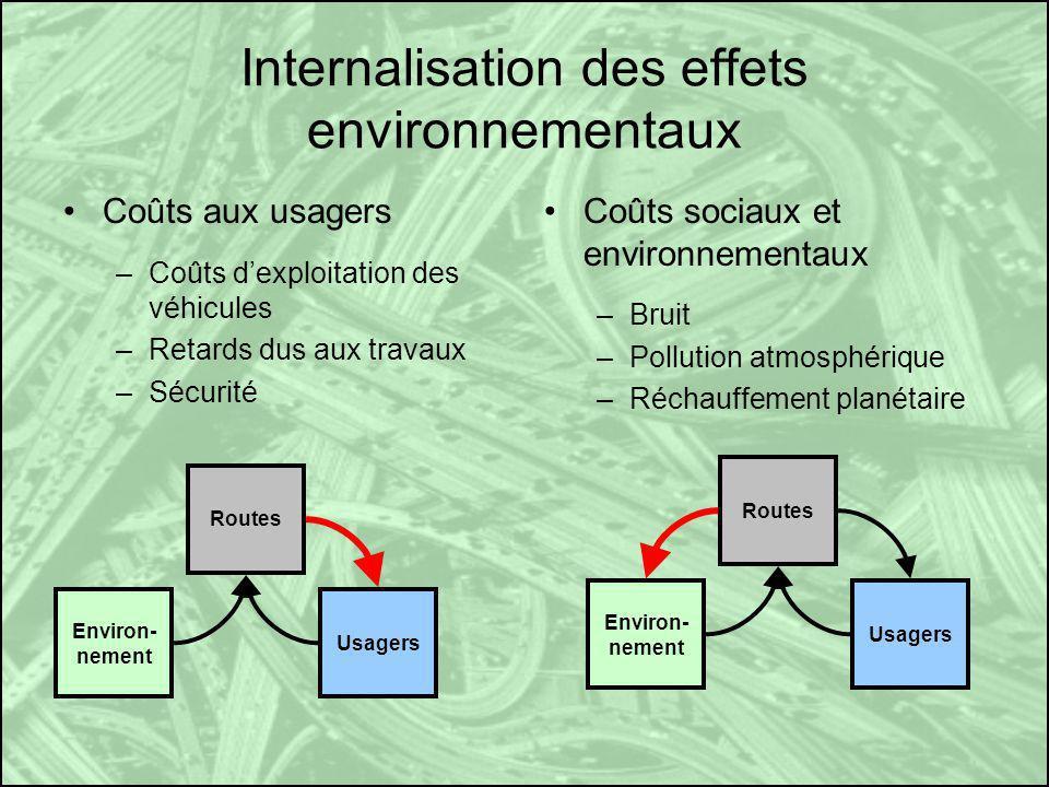 Internalisation des effets environnementaux