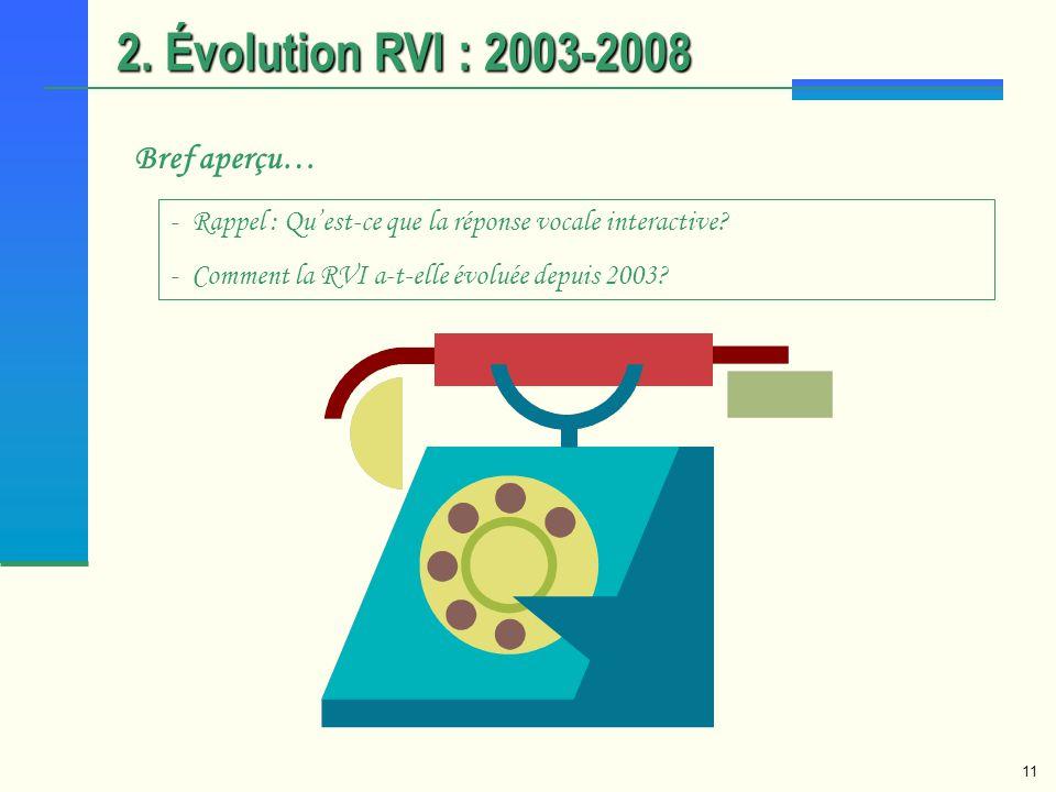 2. Évolution RVI : 2003-2008 Bref aperçu…