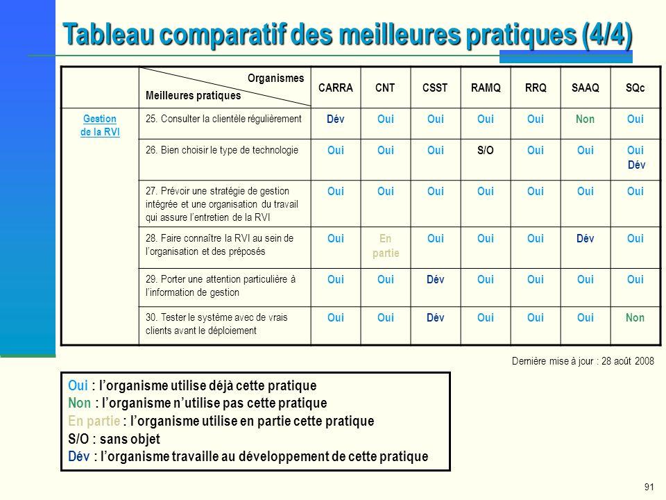 Tableau comparatif des meilleures pratiques (4/4)