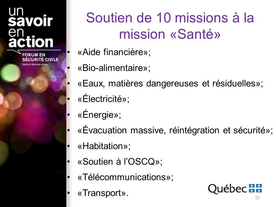 Soutien de 10 missions à la mission «Santé»
