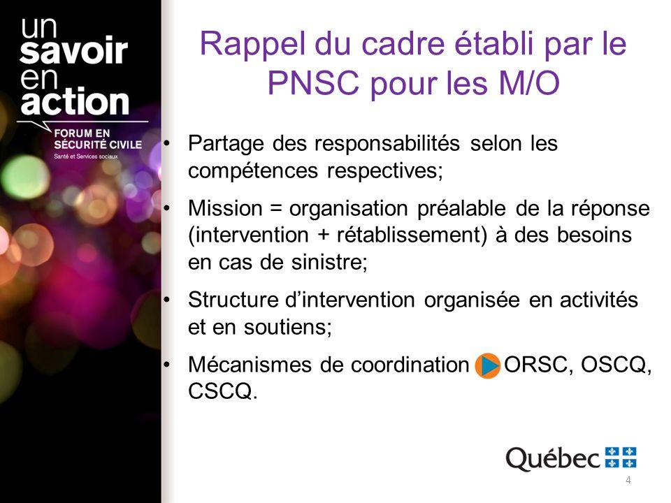 Rappel du cadre établi par le PNSC pour les M/O
