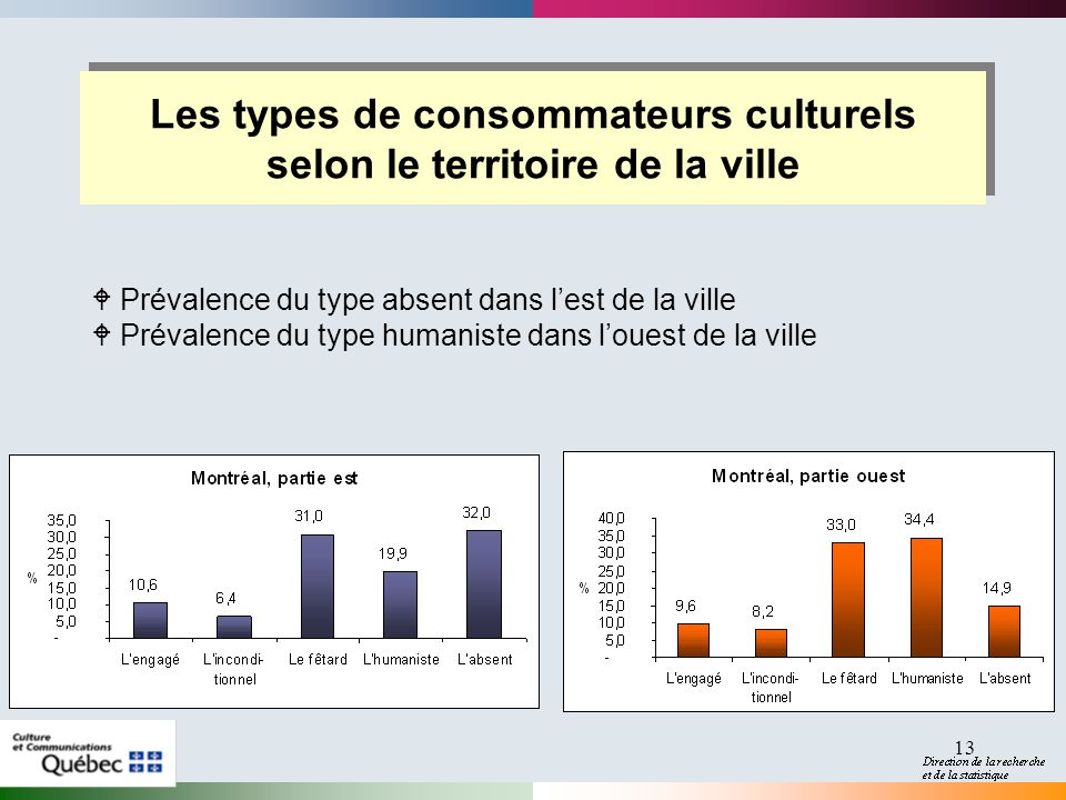 Les types de consommateurs culturels selon le territoire de la ville