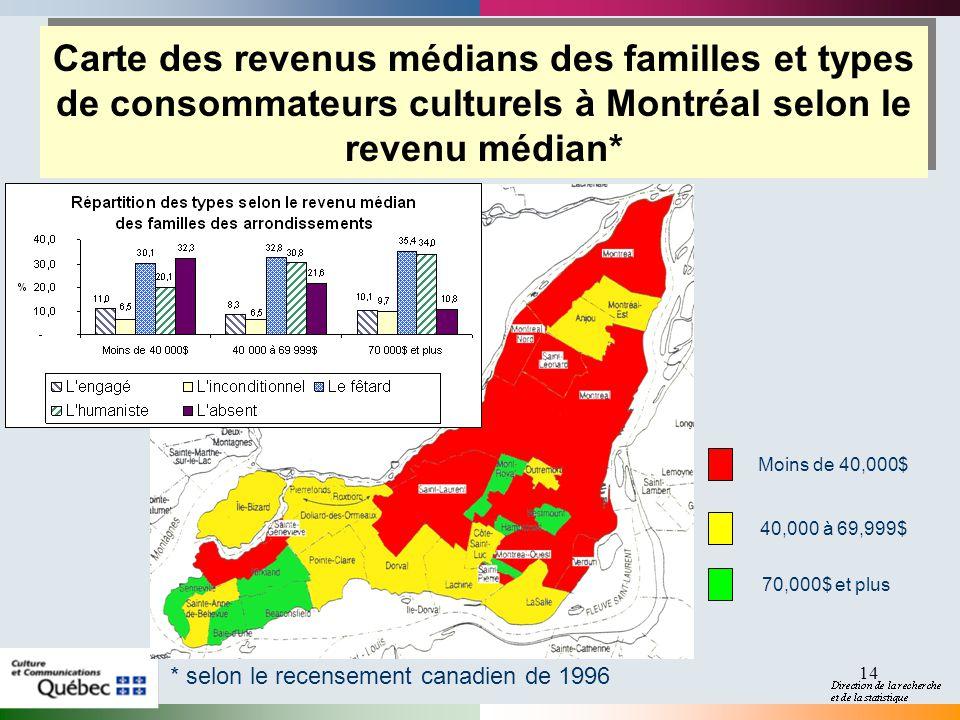 2017-04-01 Carte des revenus médians des familles et types de consommateurs culturels à Montréal selon le revenu médian*