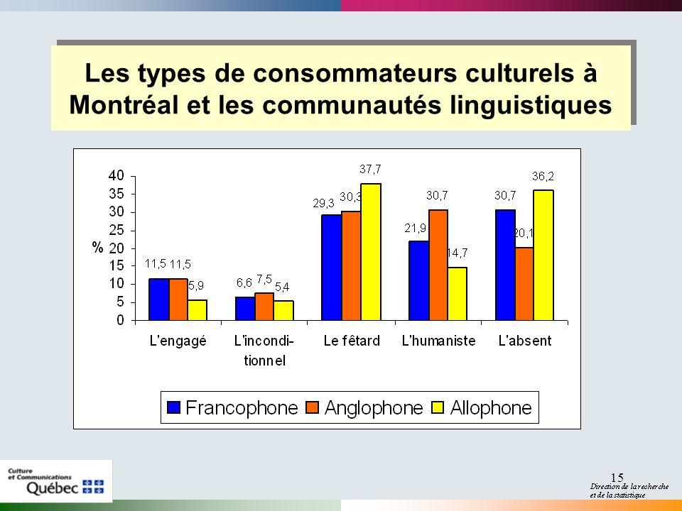 2017-04-01 Les types de consommateurs culturels à Montréal et les communautés linguistiques